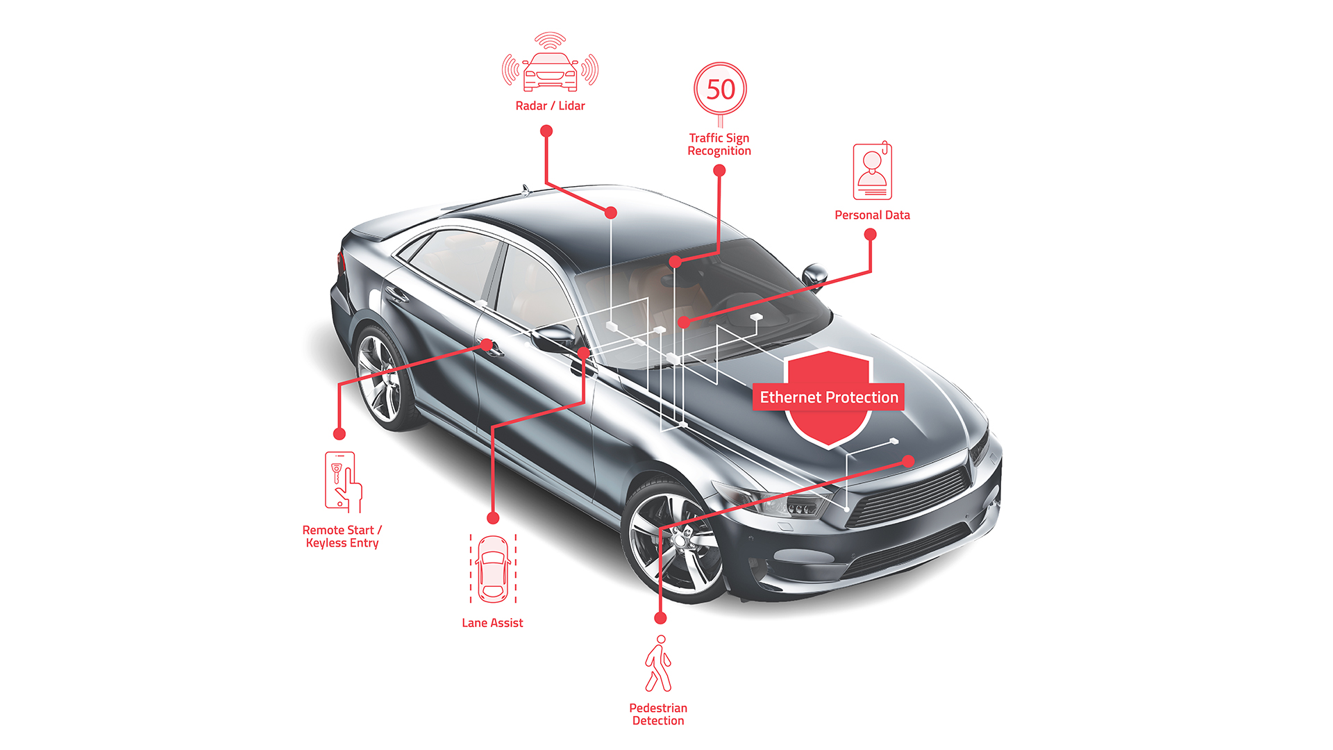 In-Car Network, Automotive, Ethernet, Harness, NNG, Arilou, Cyber Security, Cybersecurity, cyber-security, Automotive Ethernet, CAN Bus