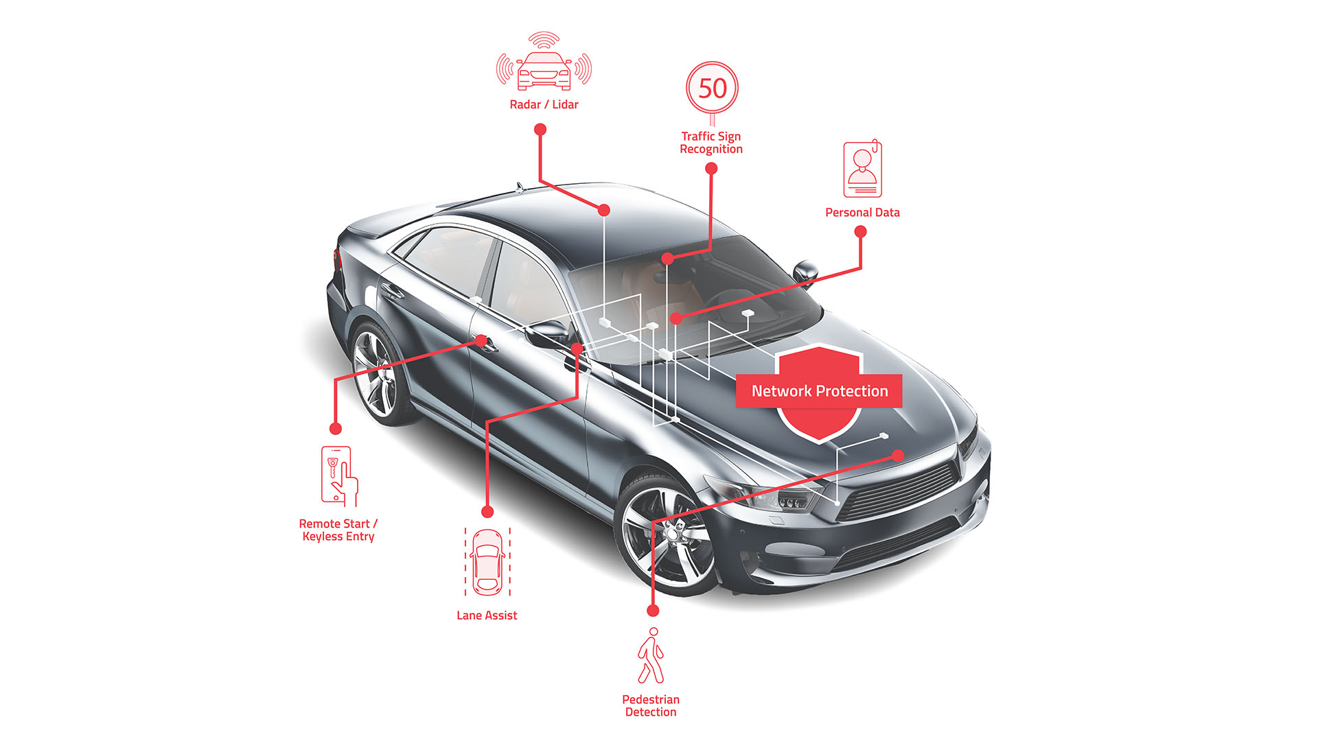 Telematics, ECU, Electronic Control Units, In-Vehicle Network, Automotive, Ethernet, Harness, NNG, Arilou, Cyber Security, Cybersecurity, cyber-security, Automotive Ethernet, CAN Bus